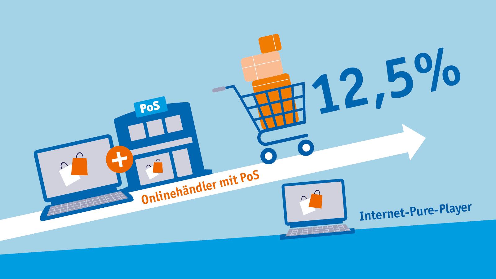 12,5 Prozent Onlinewachstum bei Onlinehändlern mit stationärem Geschäft