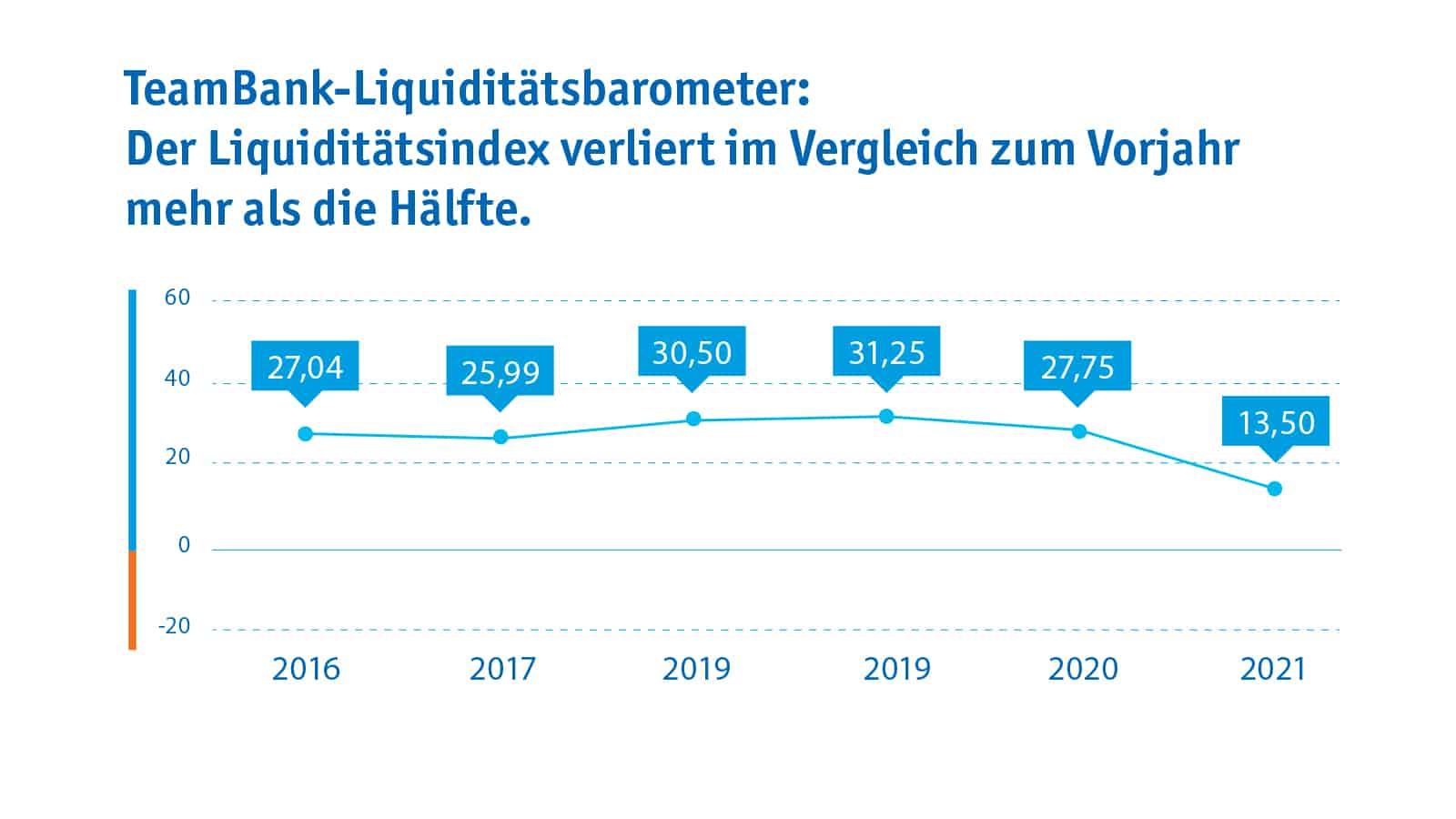 TeamBank Liquiditätsbarometer 2021